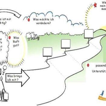PZP Personenzentriert Denken Handeln Instrumente